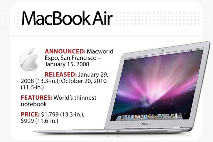 Computerworld slideshow, The Evolution of the MacBook [slide 9] - MacBook Air