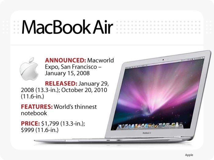 Computerworld slideshow, The Evolution of the MacBook [slide 9] - MacBook Air