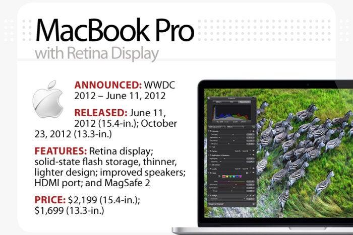 Computerworld slideshow, The Evolution of the MacBook [slide 11] - MacBook Pro, with Retina Display