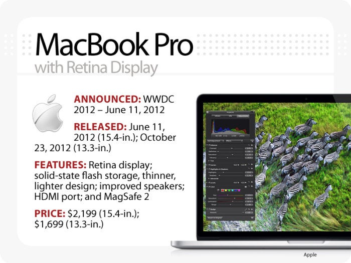 Computerworld slideshow, The Evolution of the MacBook [slide 11] - MacBook Pro, with Retina Display