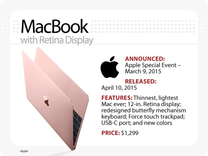 Computerworld slideshow, The Evolution of the MacBook [slide 12] - MacBook, with Retina Display
