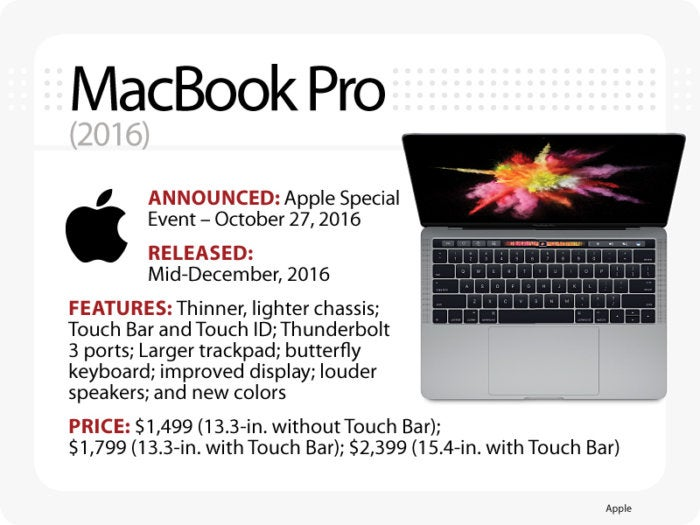 Computerworld slideshow, The Evolution of the MacBook [slide 13] - MacBook Pro (2016)