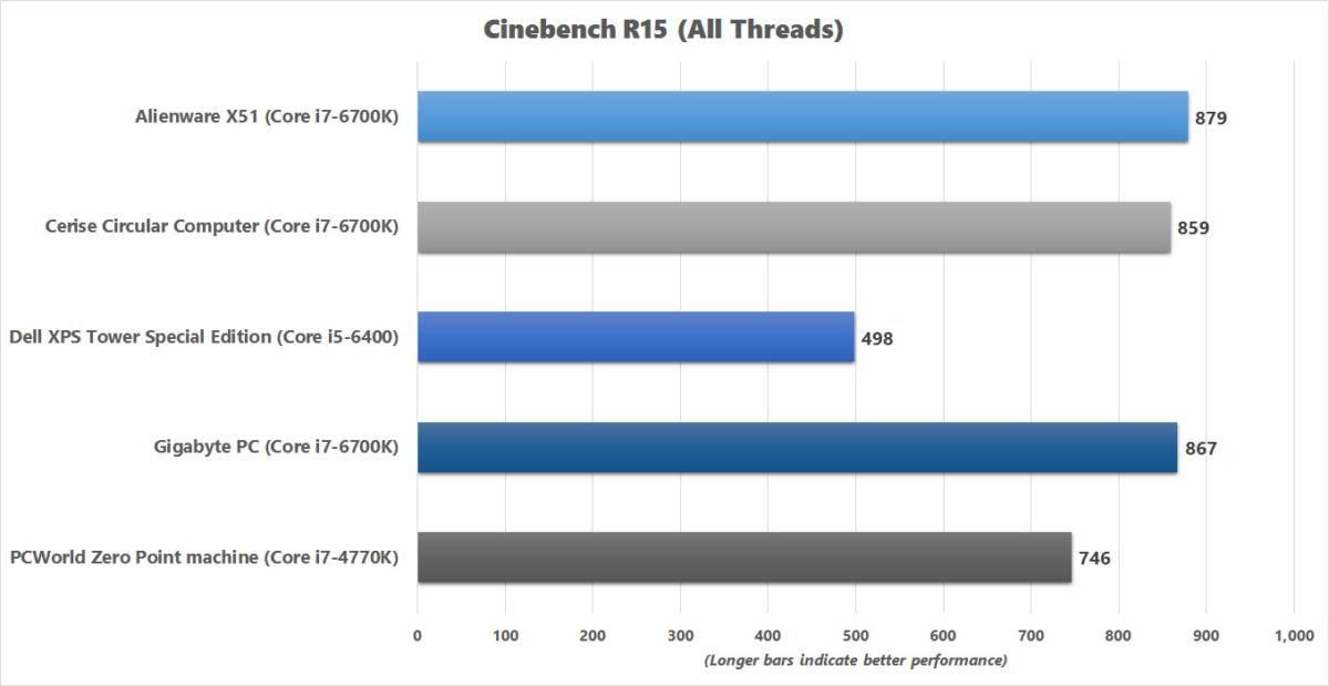 gigabyte pc cinebench r15 benchmark chart