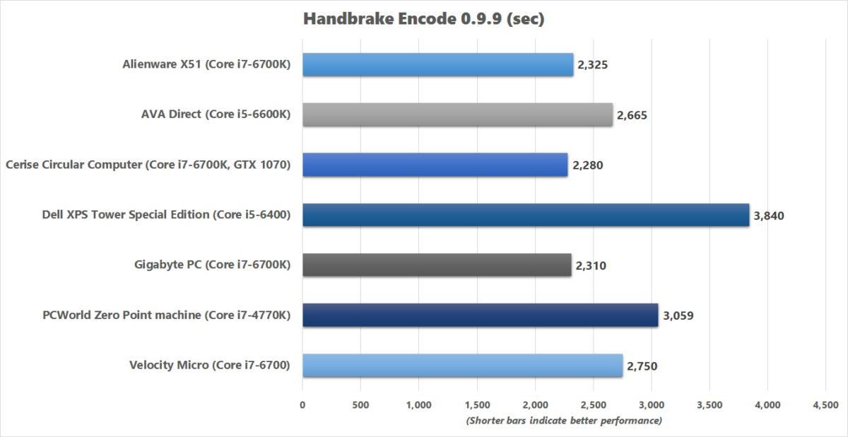 gigabyte pc handbrake benchmark chart