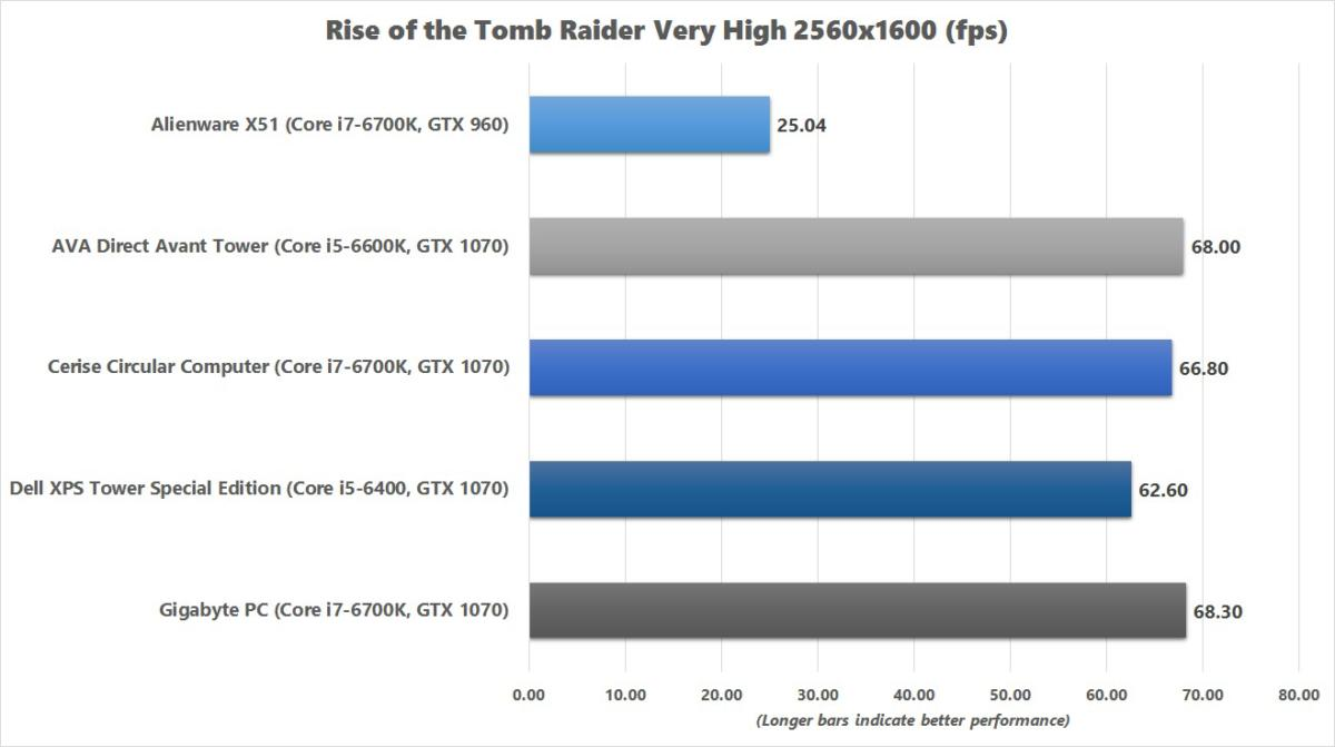 gigabyte pc rise of the tomb raider benchmark chart