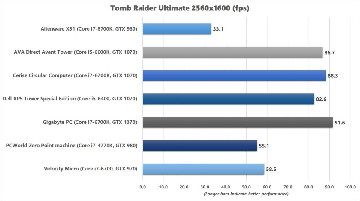 gigabyte pc tomb raider benchmark chart
