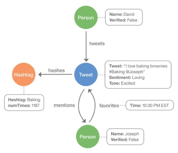graph database graph
