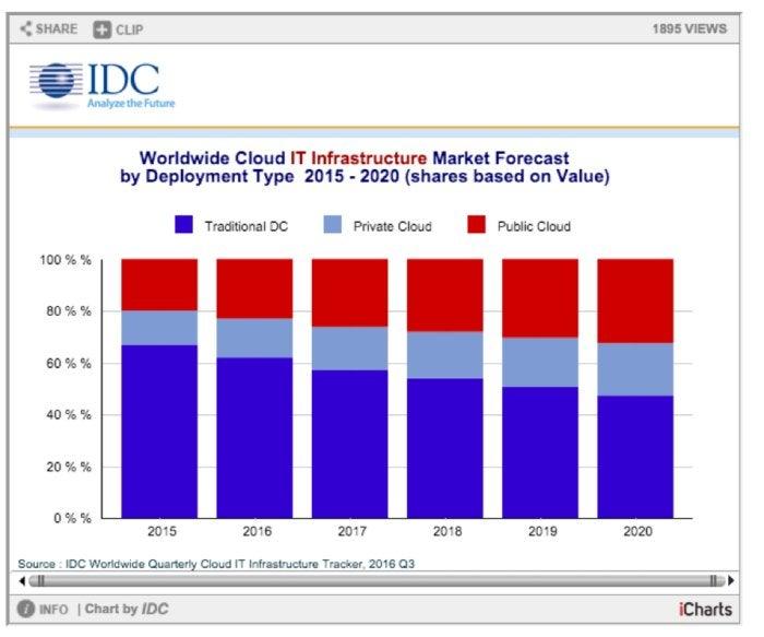 idc worldwide cloud it infrastructure prediction