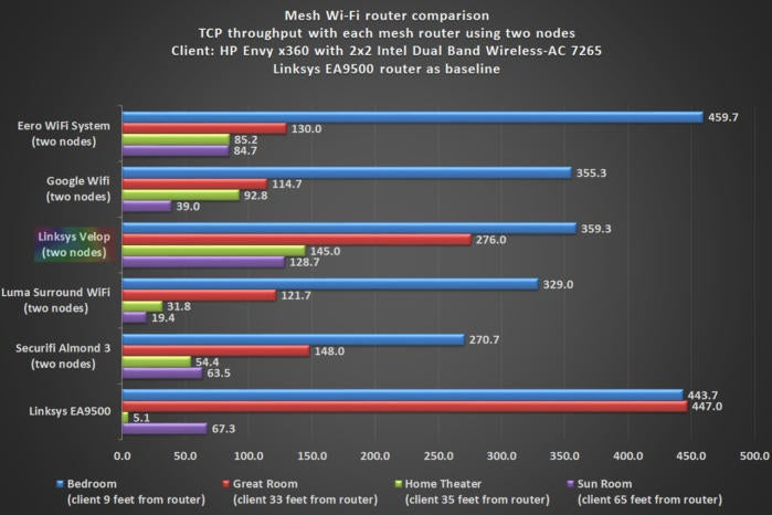 Linksys Velop benchmark