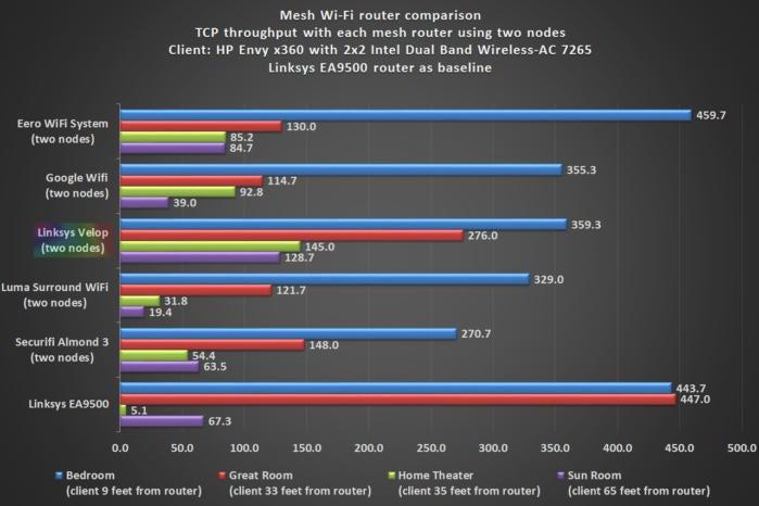 Linksys Velop benchmark