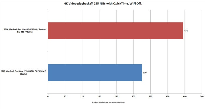 macbookpro15 battery life vs 2013 macbookpro15 4k video quicktime