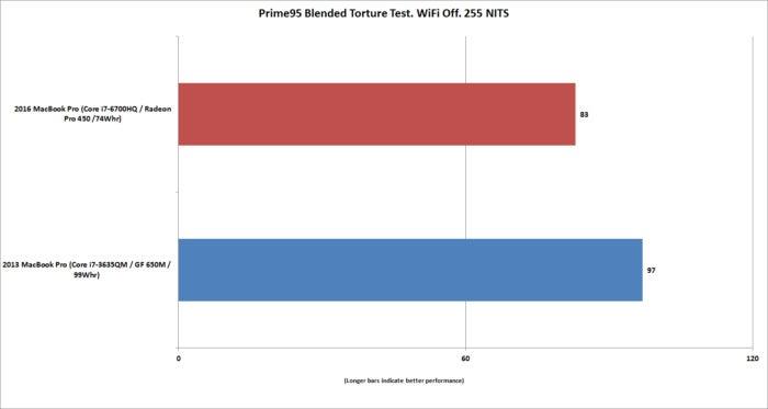 macbookpro15 battery life vs 2013 macbookpro15 prime95