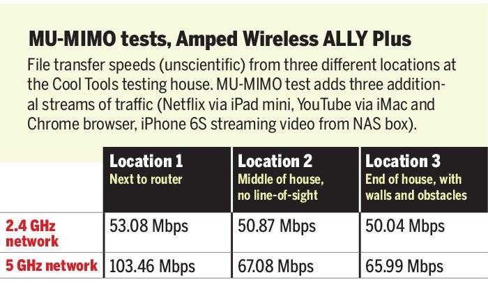 mu mimo tests amped wireless ally