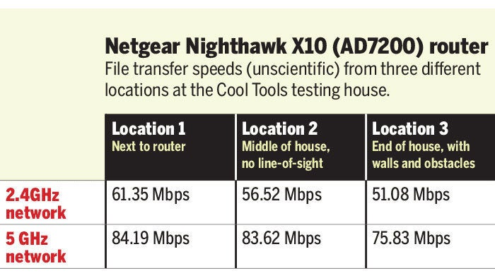 netgear nighthawkx10 router