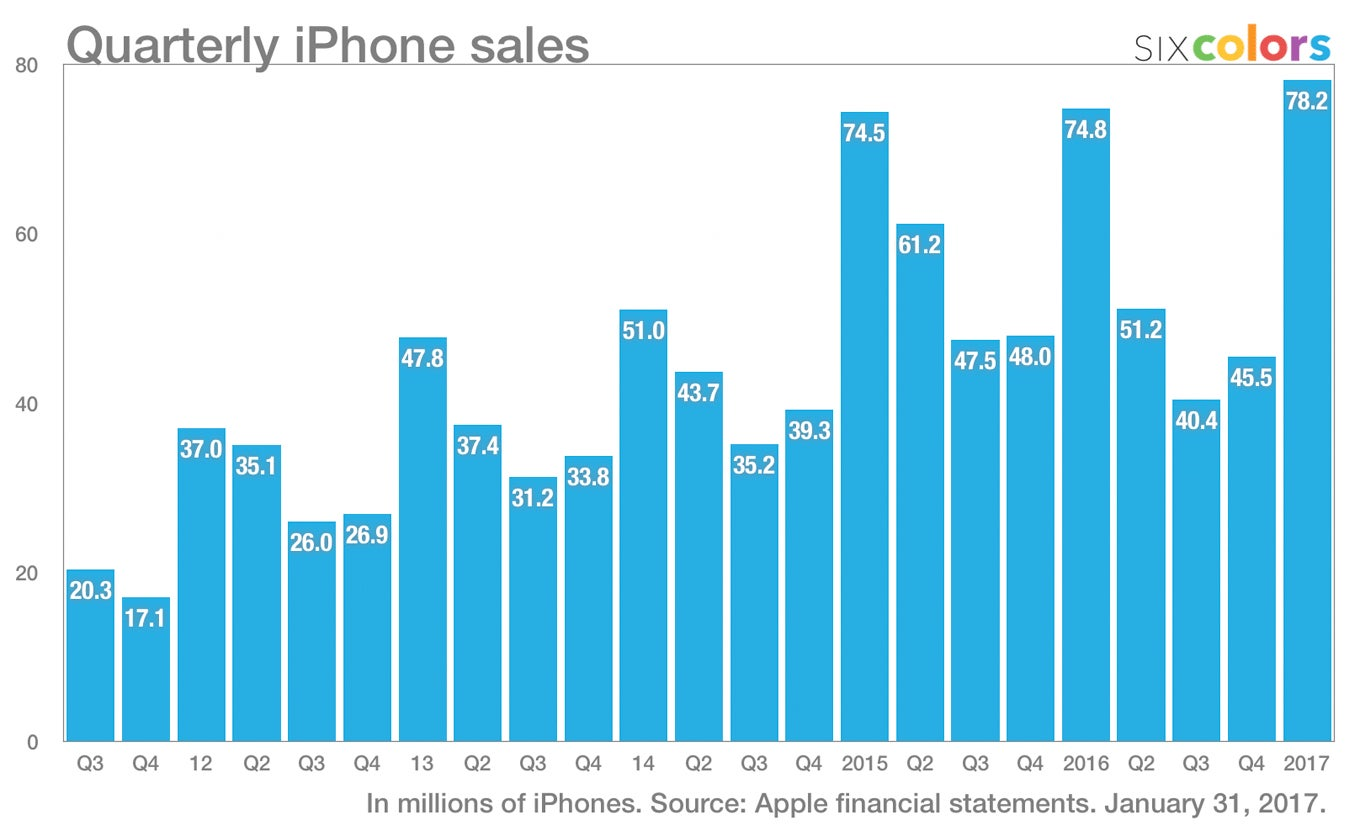 Apple Iphone Sales Statistics