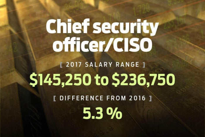 salary20172