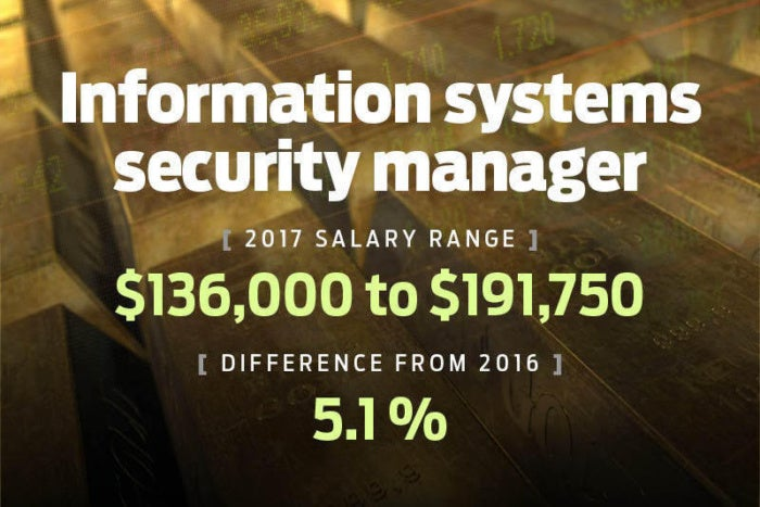 salary20173