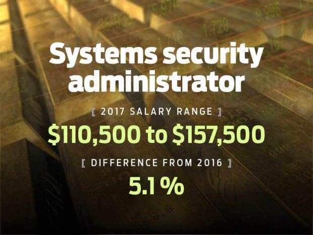 salary20176