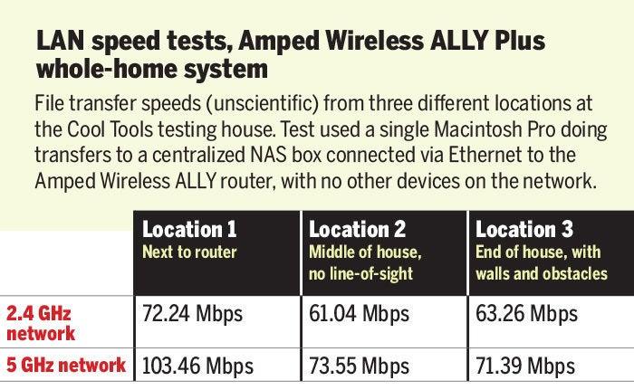 speed test amped wirelessally