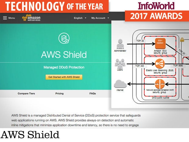 InfoWorld's 2017 Technology of the Year Award winners | InfoWorld