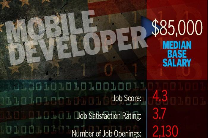 Mobile Developer