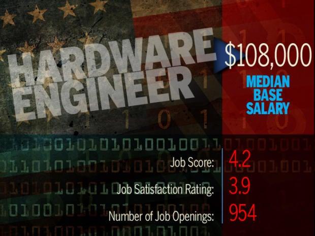 Hardware Engineer