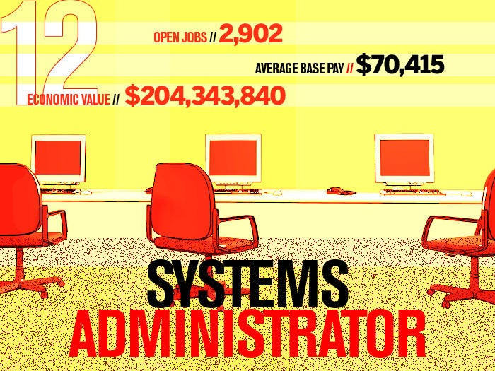 12 systems administrator
