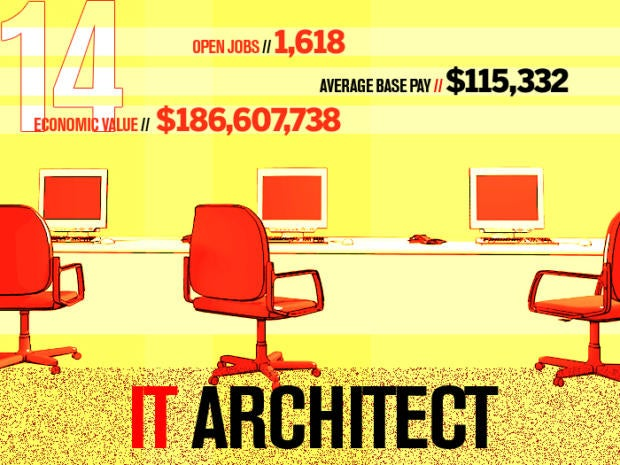14 it architect