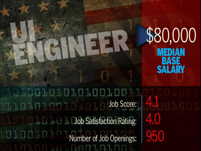 14 Best Tech Jobs In America Computerworld