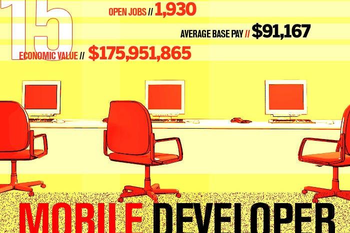15 mobile developer