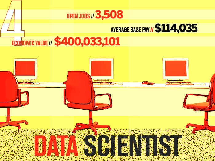 4 data scientist