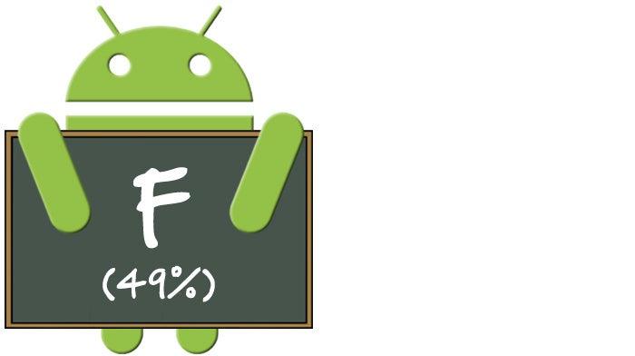 Android Upgrade Report Card -- Nougat: Motorola