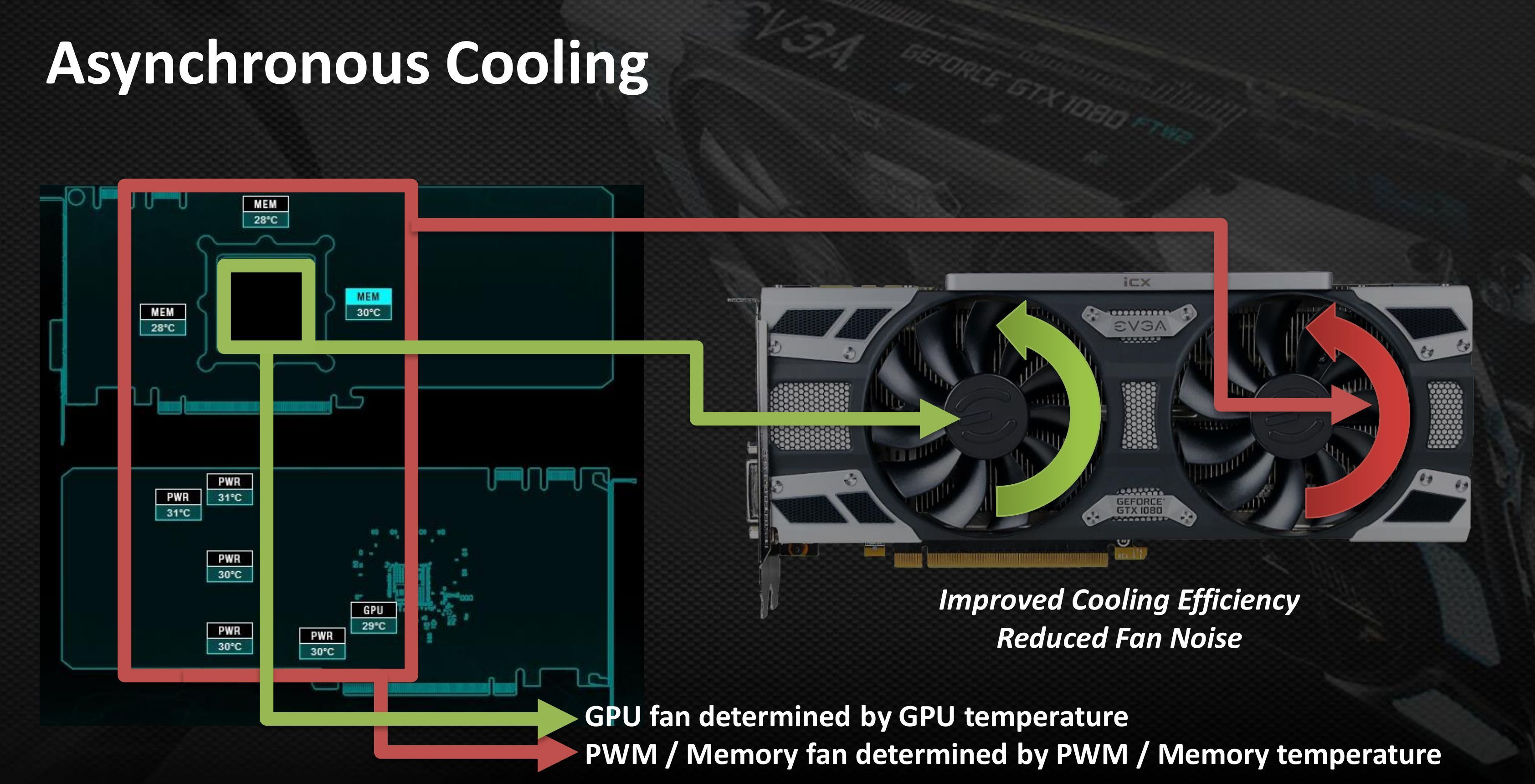 Hands-on: EVGA's sensor-laden iCX technology revolutionizes