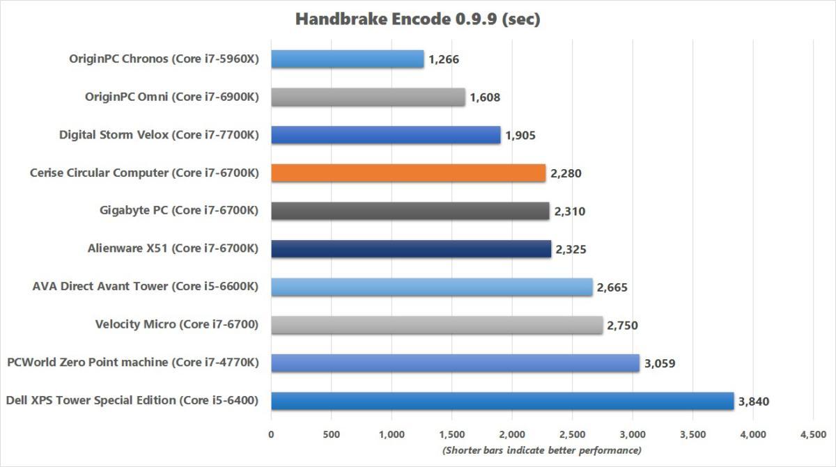 cerise circular computer handbrake benchmark chart