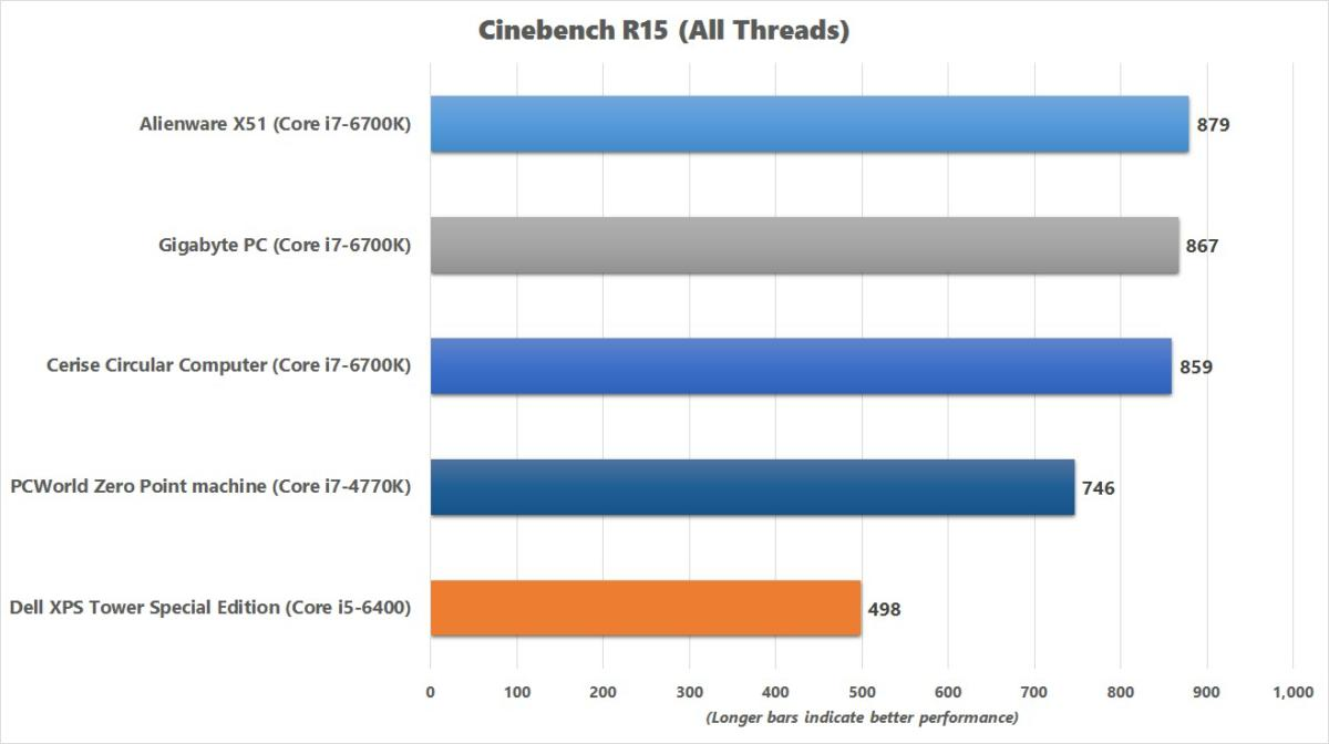 dell xps tower special edition cinebench r15 chart
