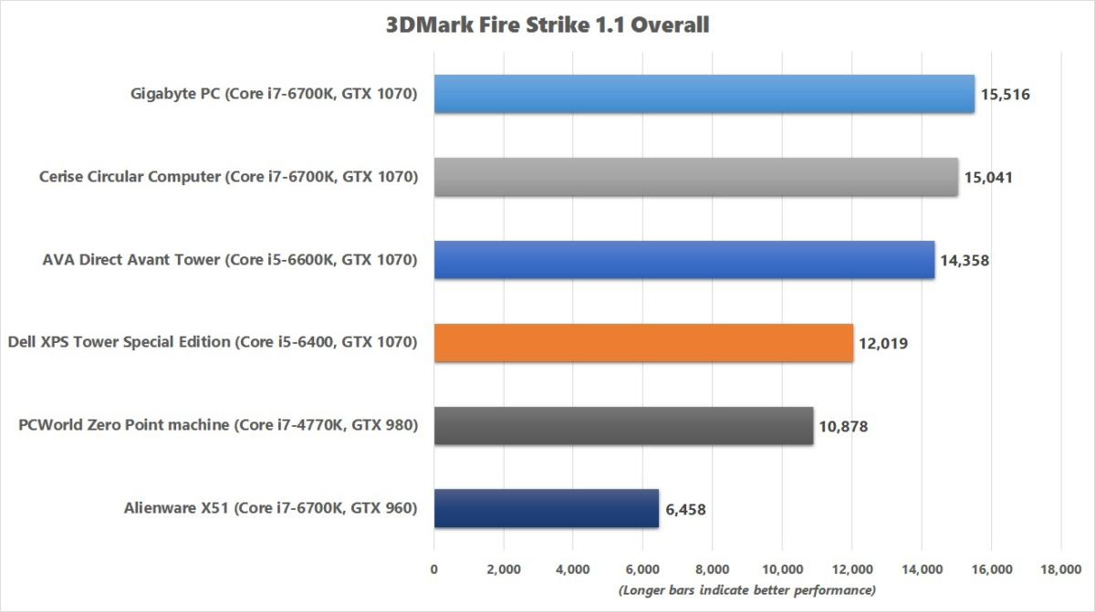 dell xps tower special edition fire strike chart