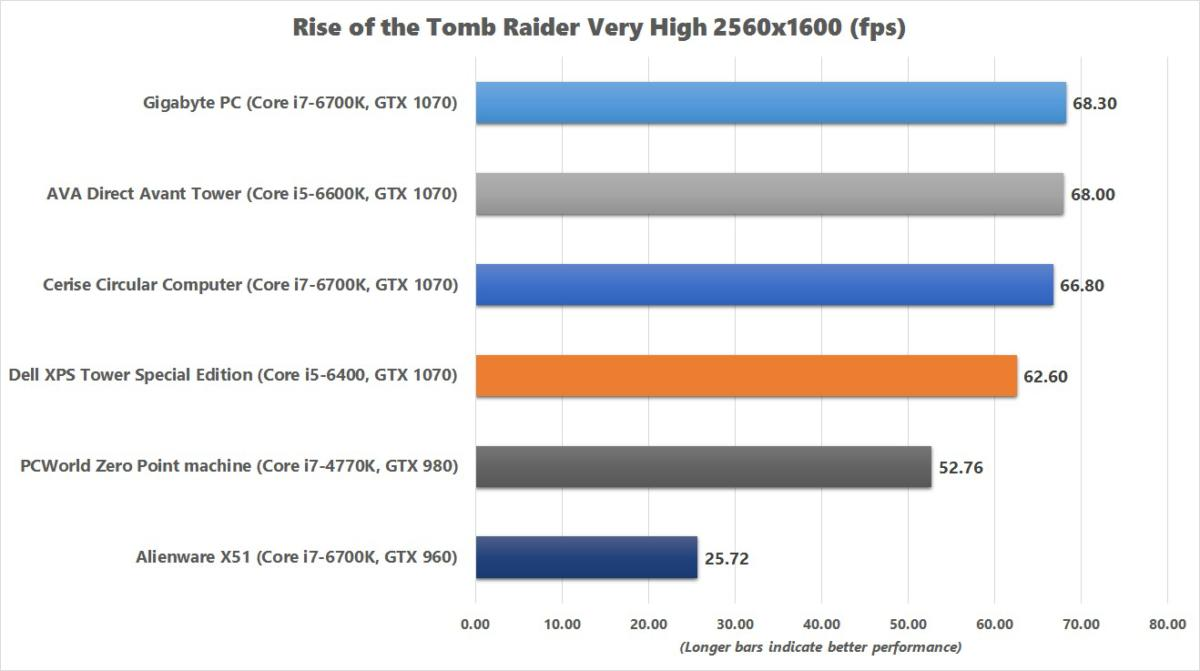 dell xps tower special edition rise of the tomb raider chart