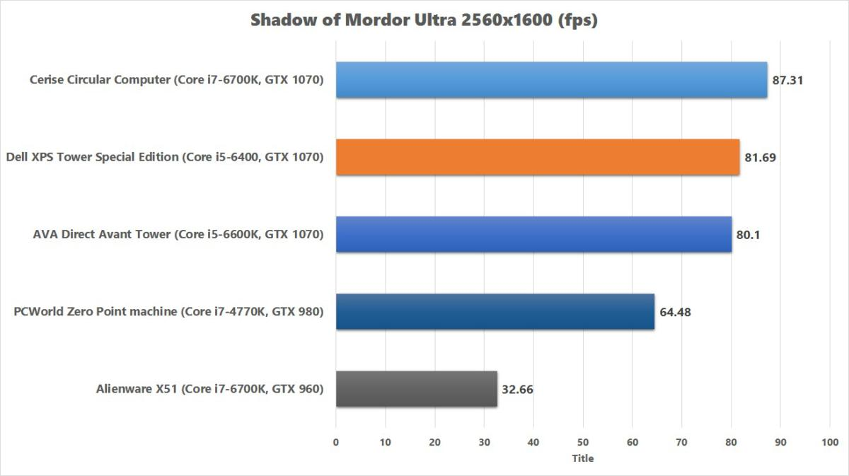 dell xps tower special edition shadow of mordor chart