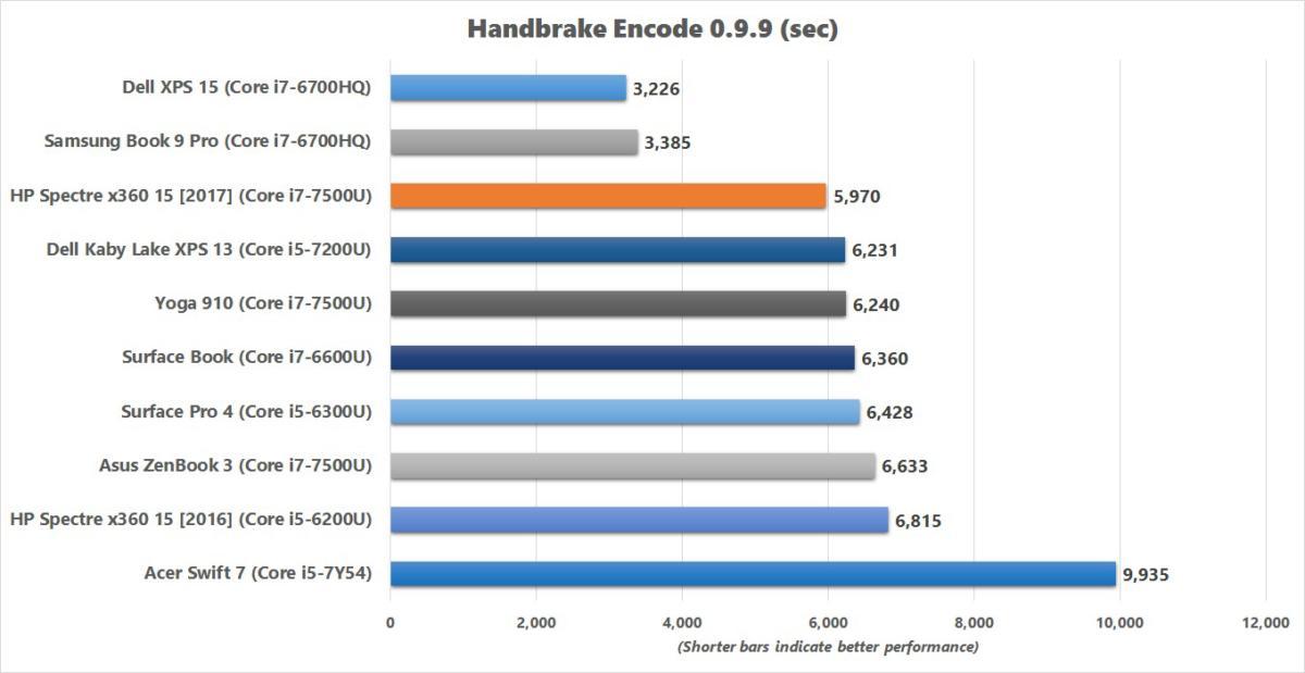 hp spectre x360 15 2017 handbrake