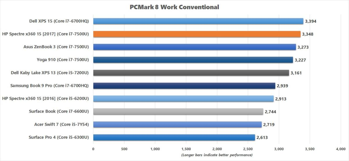 hp spectre x360 15 2017 pcmark 8 work conventional