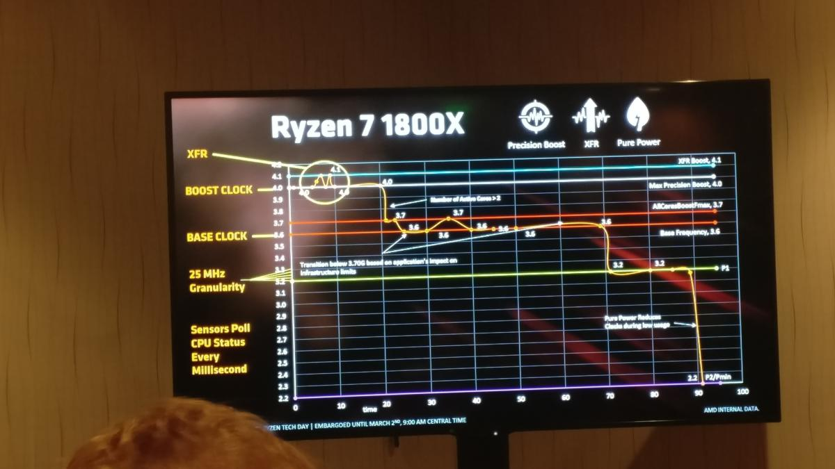AMD Ryzen clock speeds