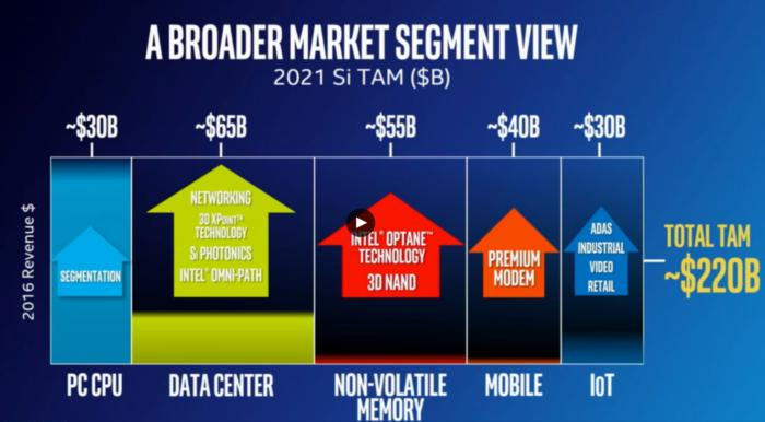 intel projected tam with more