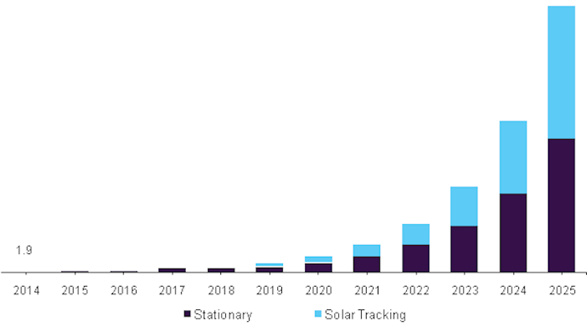 Floating Solar Panel Market To Be Worth 2 7b In 2025