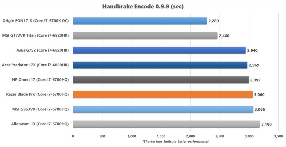 razer blade pro handbrake encode
