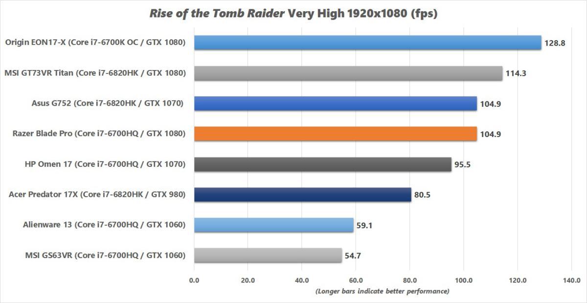 razer blade pro rise of the tomb raider