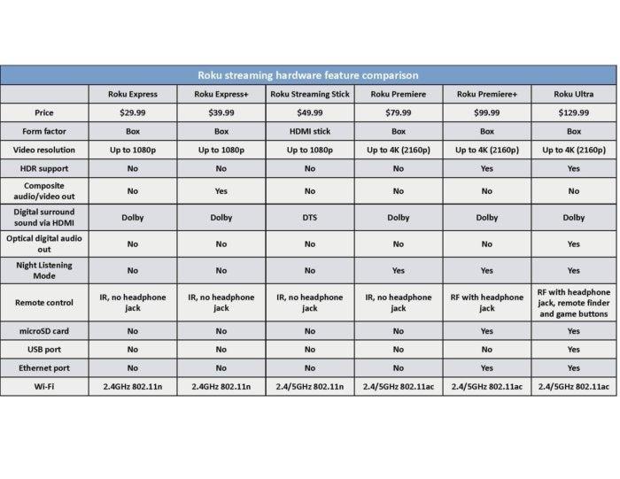 Roku feature chart
