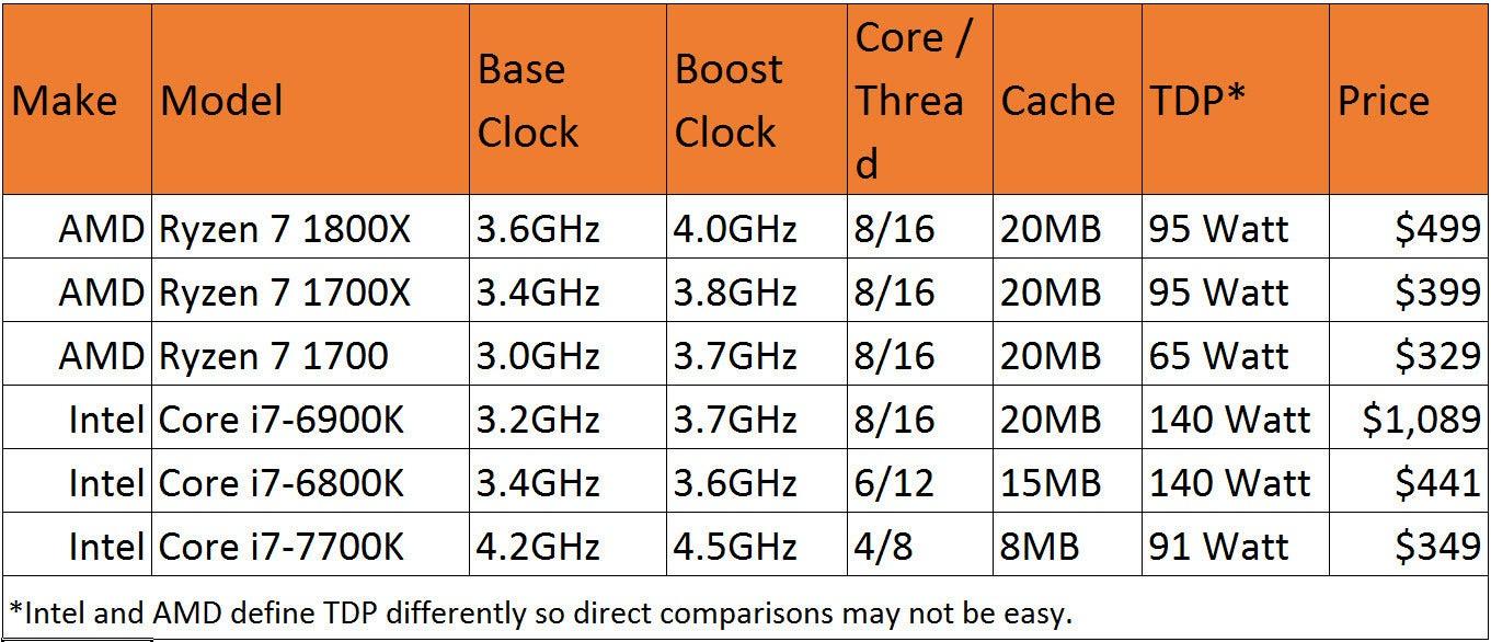 amd vs intel processors comparison chart: Amd ryzen vs intel kaby lake benchmark preview pcworld