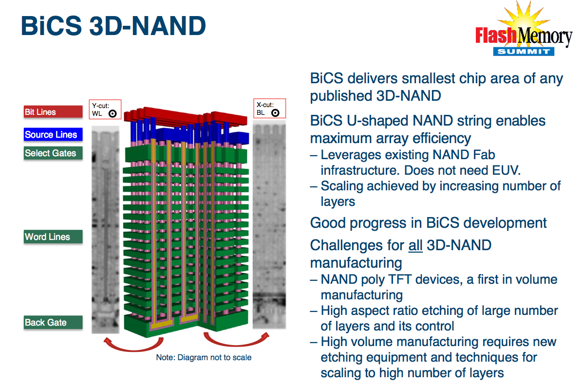 3d nand to make up half of all flash memory production