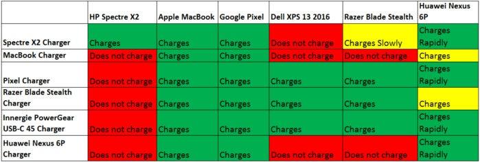 usb c laptop charting 100649896 orig
