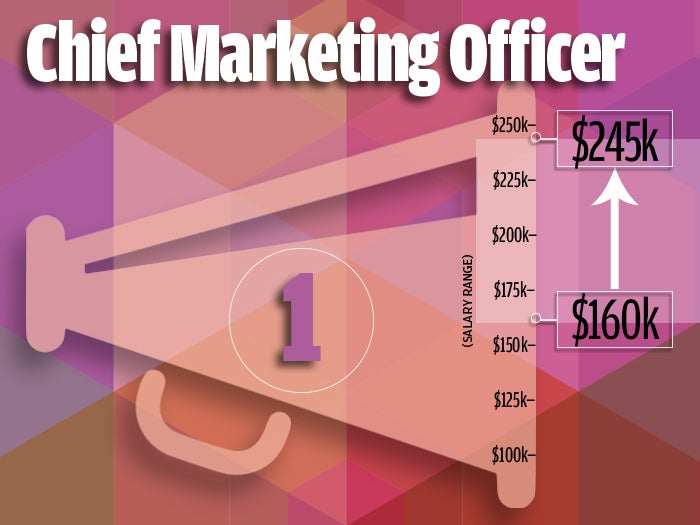 10 digital marketing jobs that top the pay scale | CIO